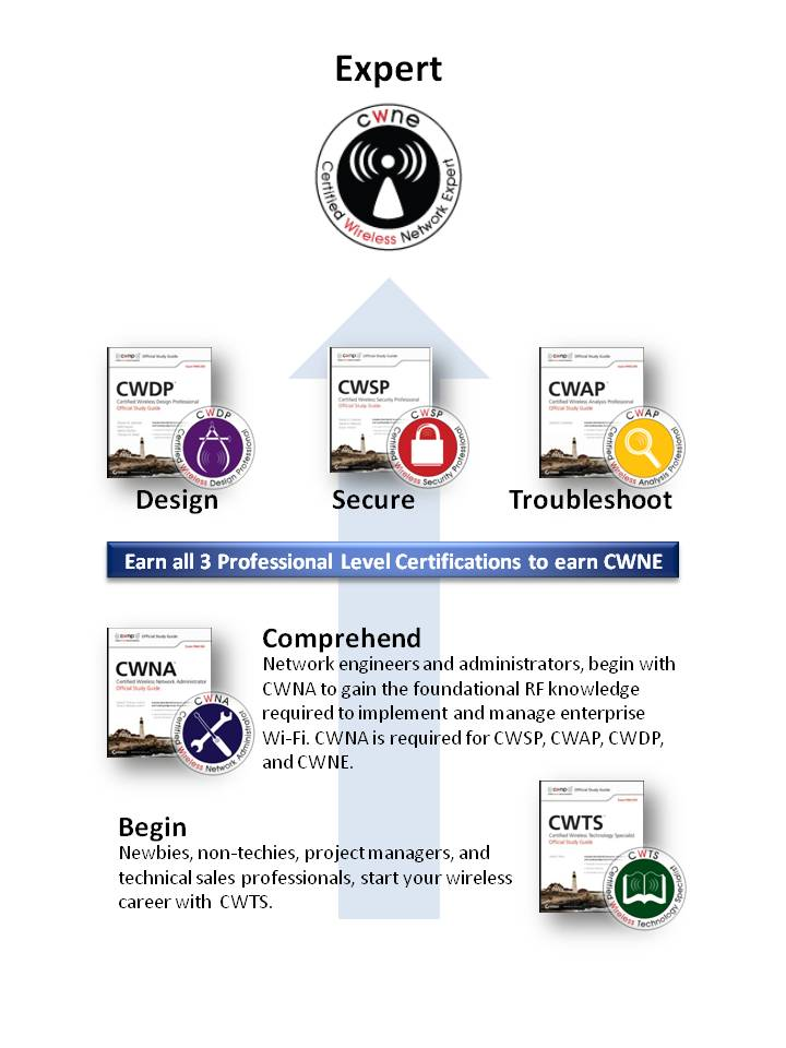 Begin. Comprehend. Design. Secure. Troubleshoot. REPEAT!
