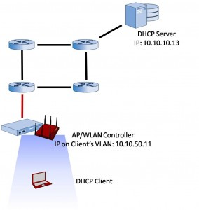 DHCP for Wireless LAN Clients