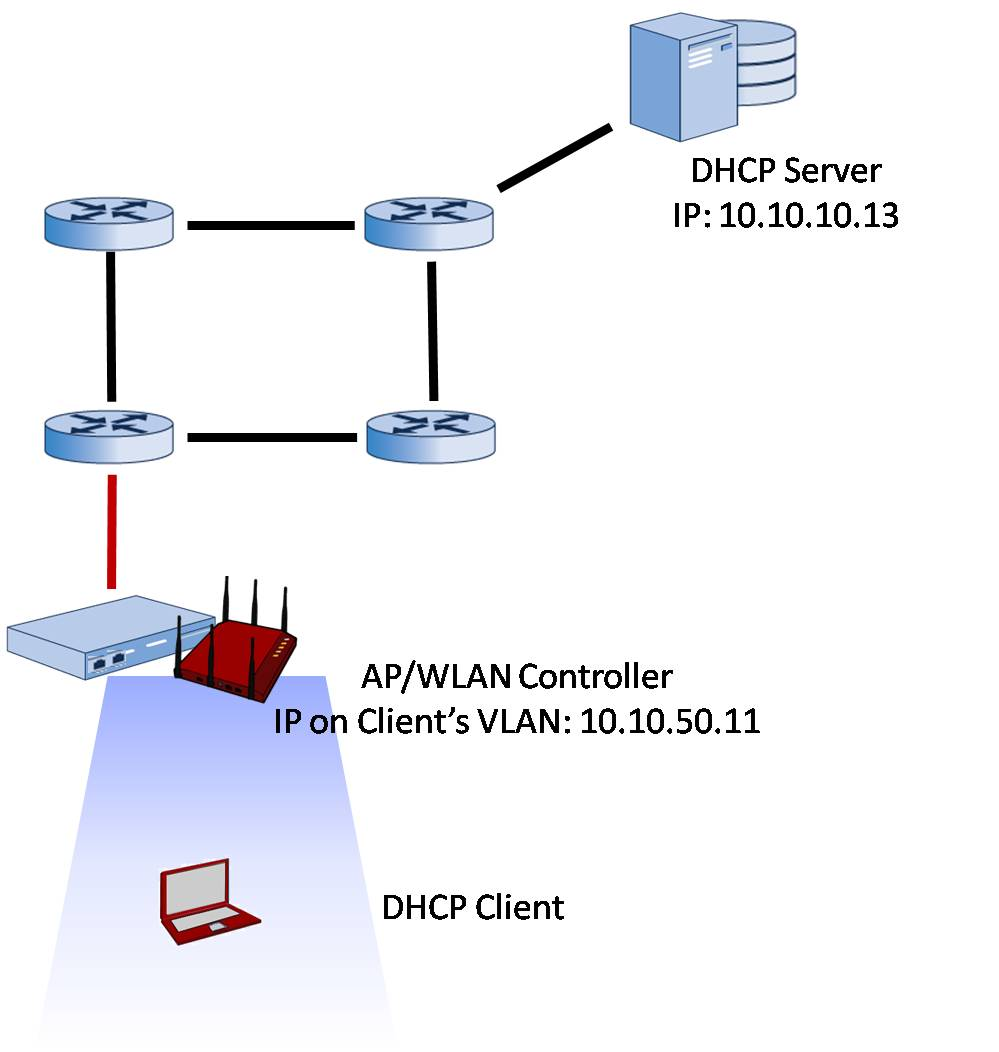 Dhcp for wireless lan clients with dhcp bridging pooptronica